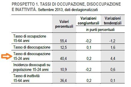 record disoccupati giovanile
