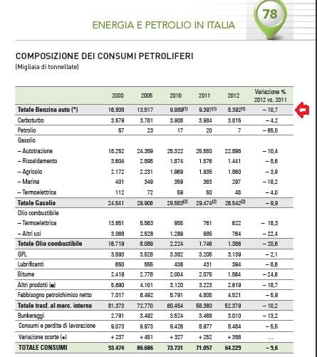 consumi benzinaok