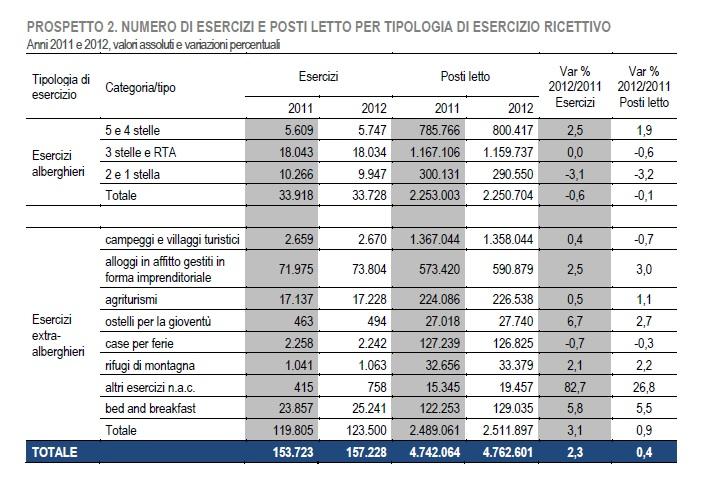 ricettività in italia