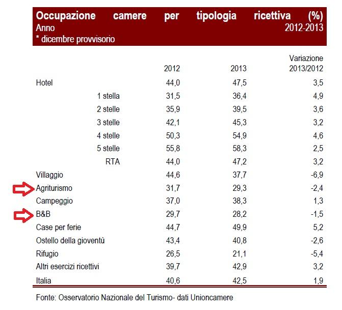 tassi di occupazione bed & agriturismi