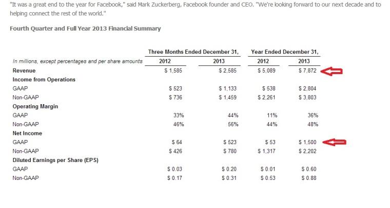 bilancio facebook