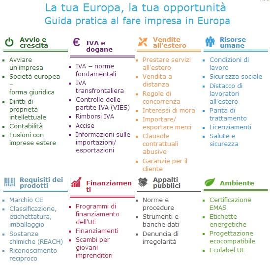 guida imprese europa