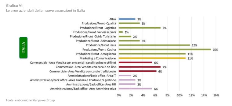 Assunzioni italia
