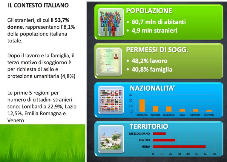 il contesto italiano