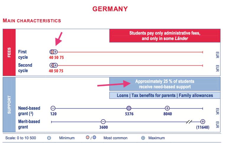 Borse di studio in germania