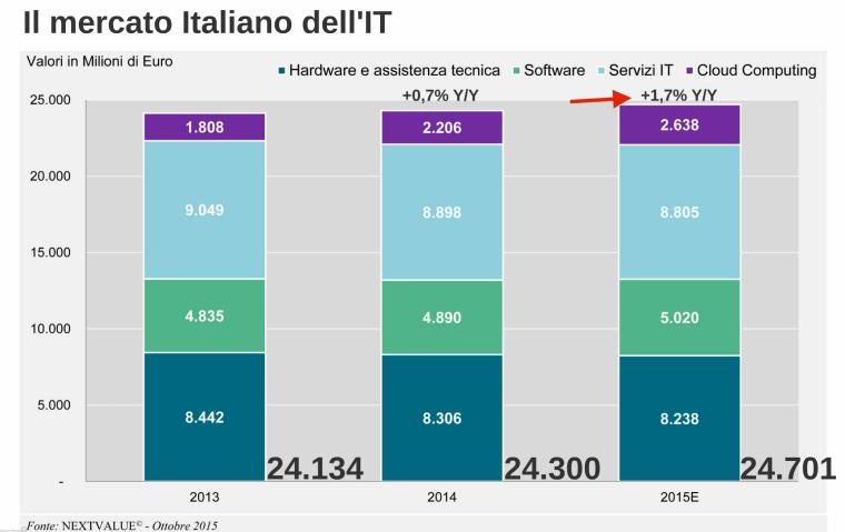 Il mercato italiano dell'It