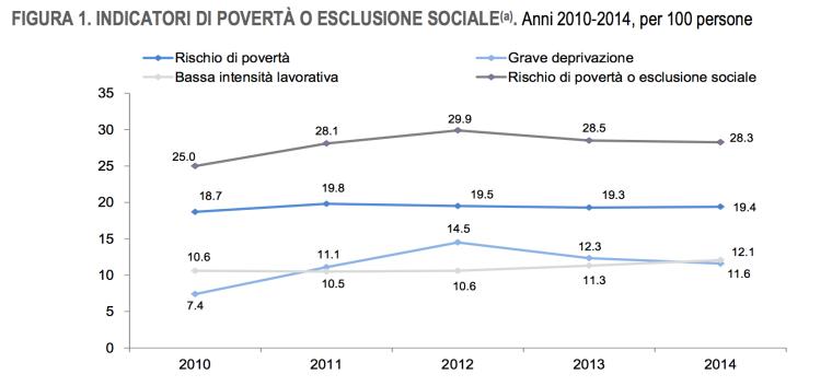 crescita povertà