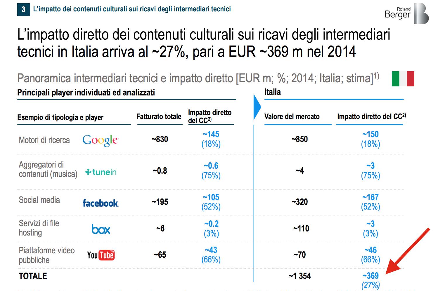 impatto in italia