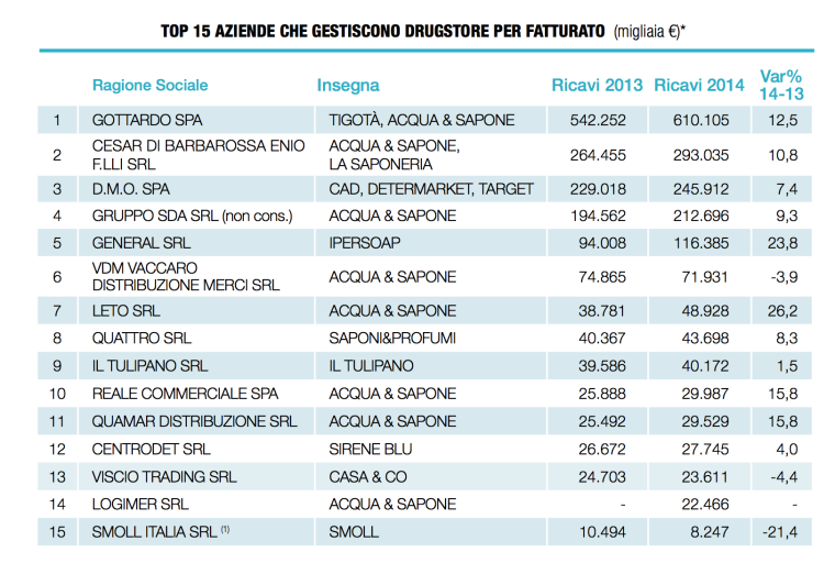 classifica drugstore