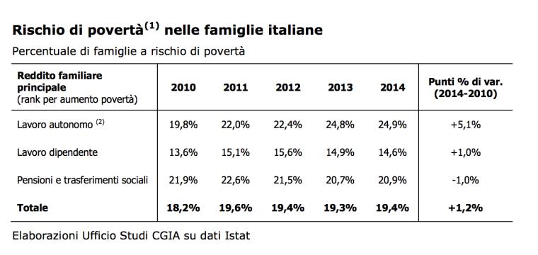 rischio povertà nelle famiglie italiane