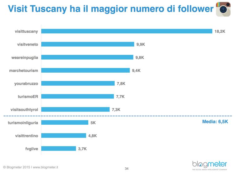 su instagram le regioni più seguite