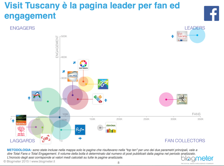 visit tuscany leader su Facbook