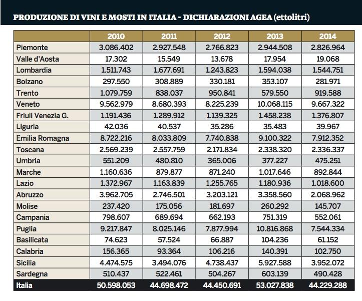 06 - la produzione di vino nelle regioni italiane