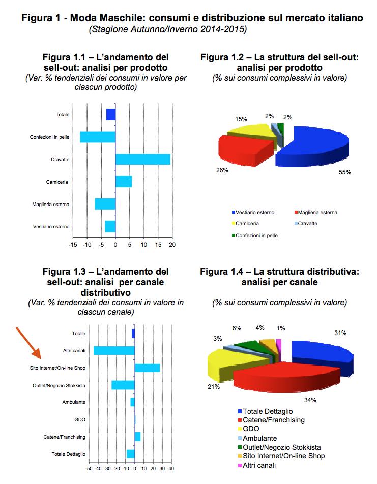 consumi e distribuzione