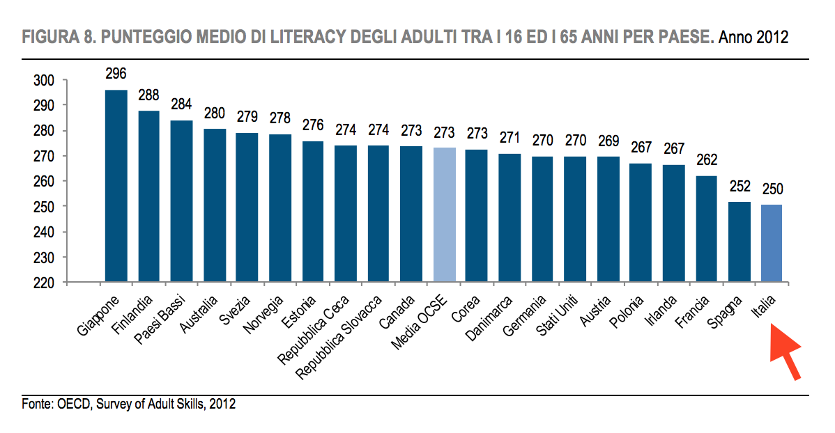 literacy italia