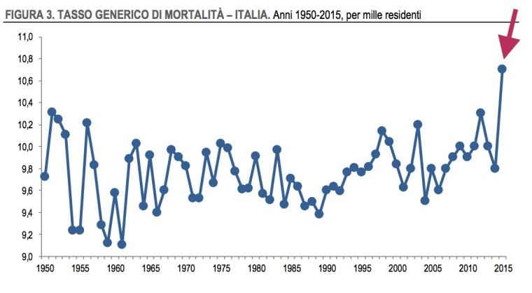 04 - tasso aumento mortalità