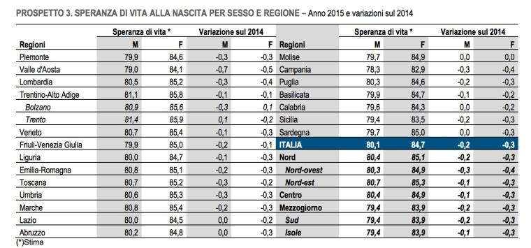 06- speranza di vita nelle regioni italiane