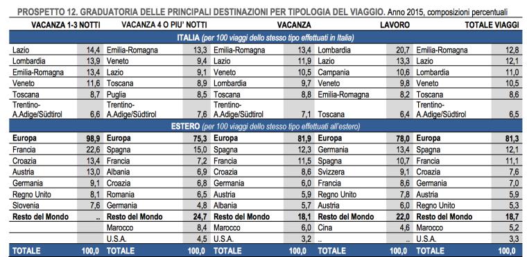 destinazuioni viaggi italia ed estero