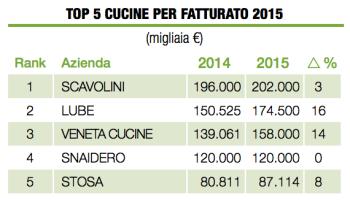 SBARCA IN ITALIA MADE.COM Il portale leader per l\'acquisto on line ...