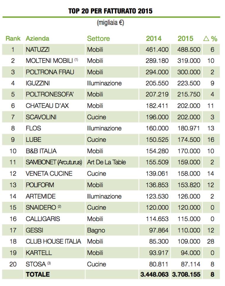 ecco le aziende italiane leader nel settore dell'arredamento ... - Aziende Cucine