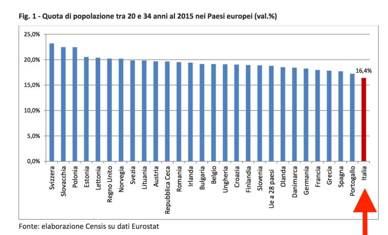 02-quota-popolazione-20enni-nei-paesi-europei