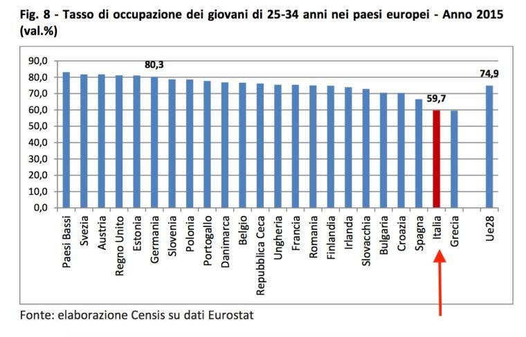 04-tasso-occuazione-giovali-a-livello-europeo