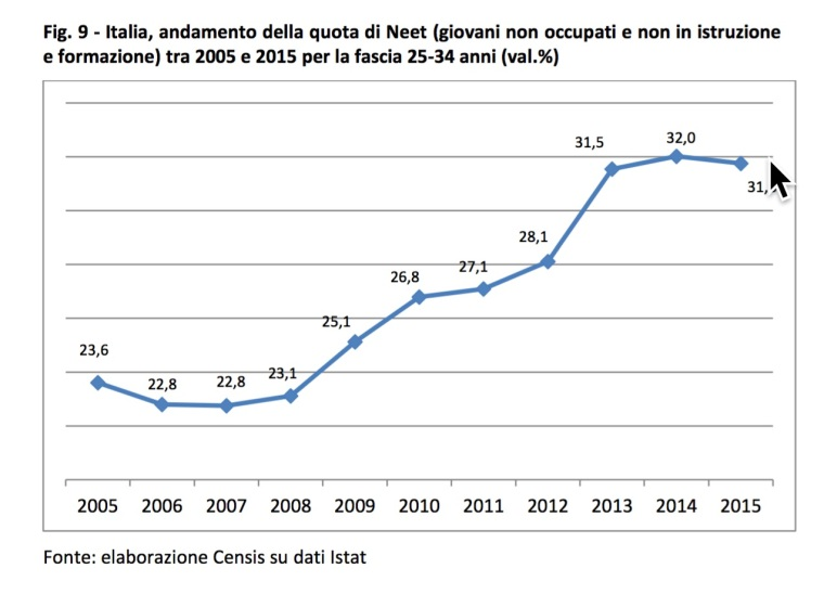 05-i-neet-in-italia