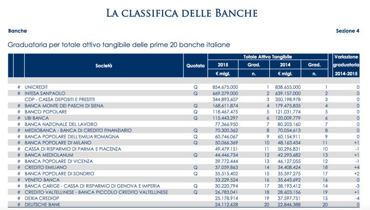 05-la-classifica-delle-banche
