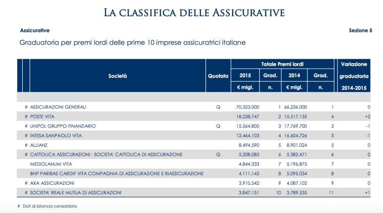06-la-classifica-delle-assicurazioni