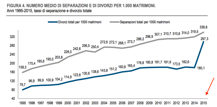 numero-medio-sperazione-e-di-vorsi-per-1000-matrimoni