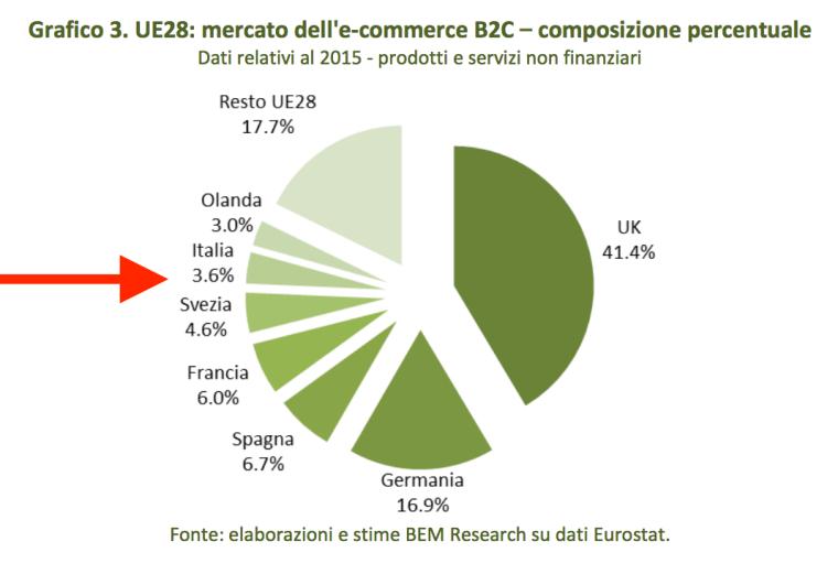 03-italia-nel-mercato-europeo
