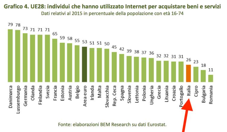 04-percentuale-di-individui-che-comprano-on-line