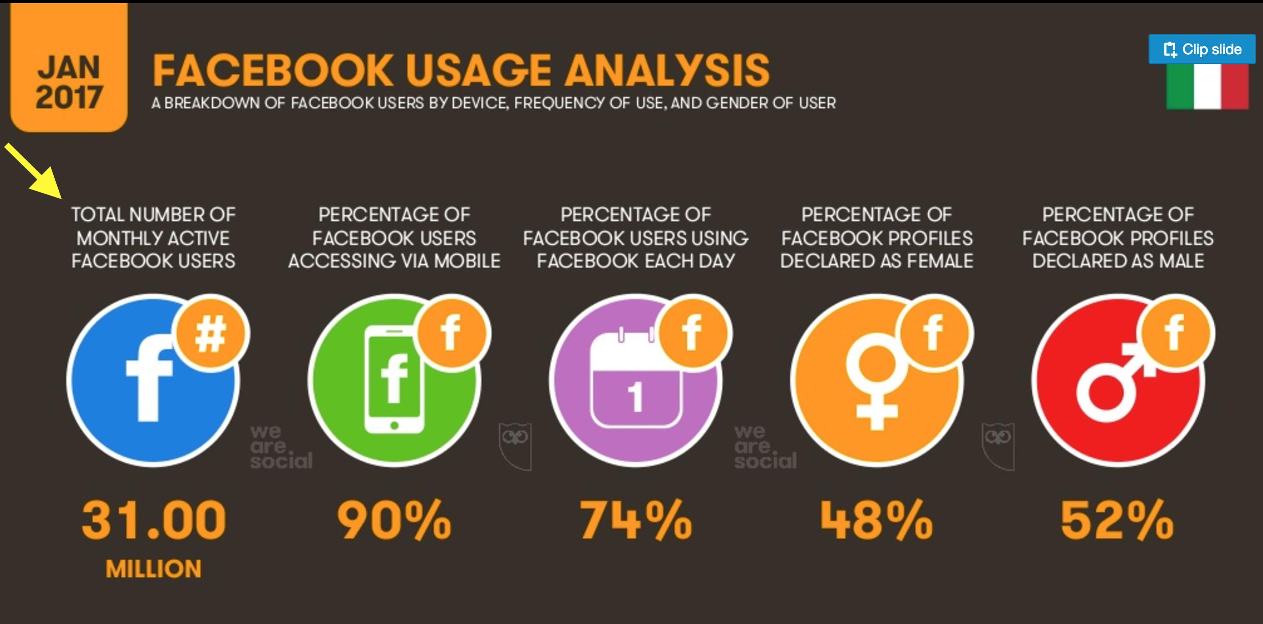 09-le-statistiche-sugli-utenti-di-facebook