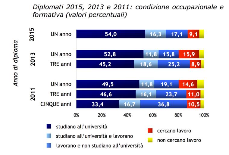 02-la-condizione-occupazionale-dei-diplomati-italiani