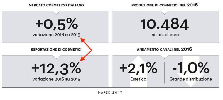 02 - matrice crescita mercato italiano ed estero