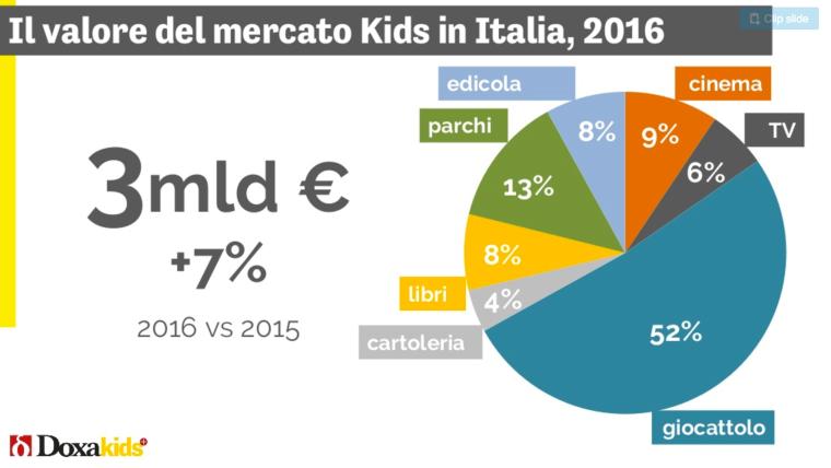 03 - il valore totale del mercato in italia