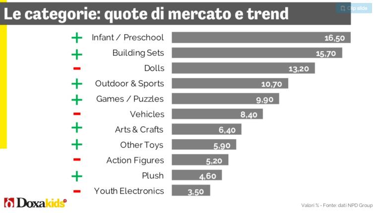 09 - i valori dei vari settori giocattolo
