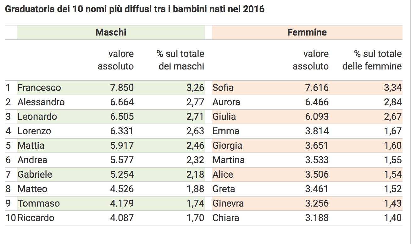 02- i nomi più diffusi in Italia