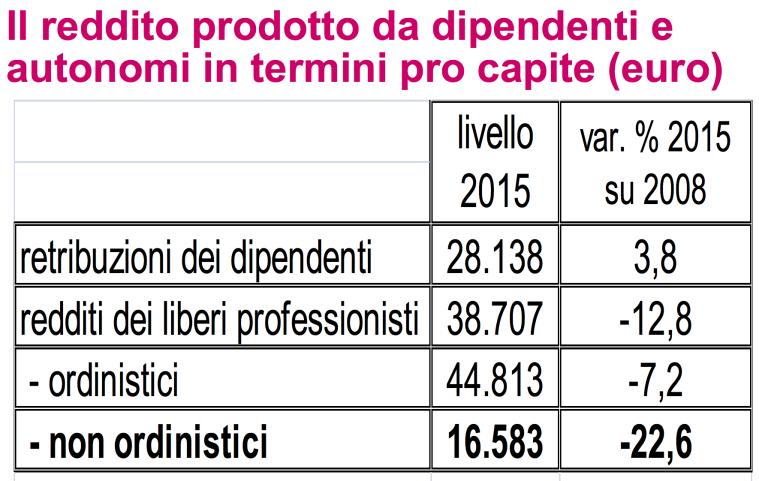 03 - il reddito procapite dei liberi professionisti