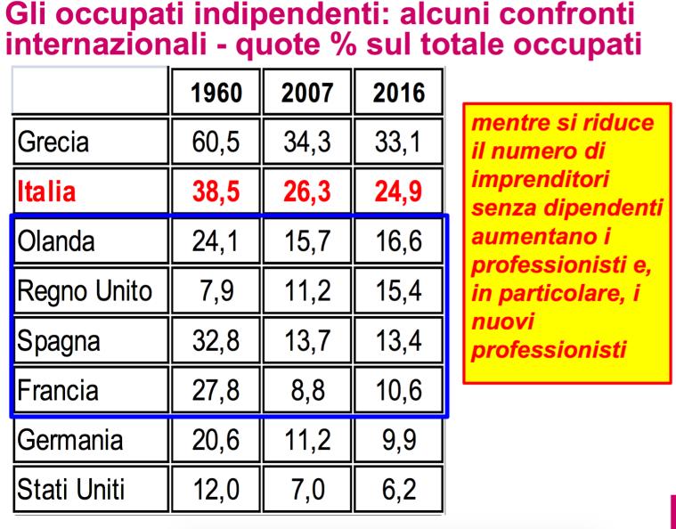 04 - I liberi professionisti in Europa
