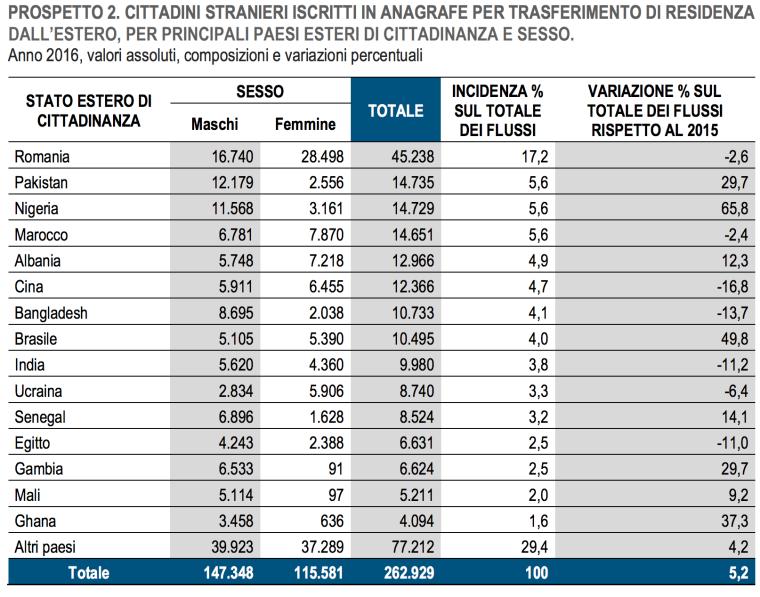 05- le nazionalità degli stranieri più presenti in Italia