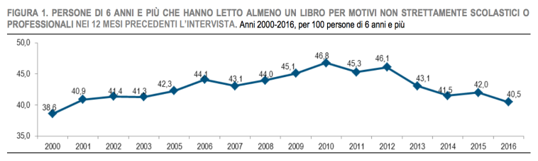 02 - percentuale italiani che hanno letto un libro