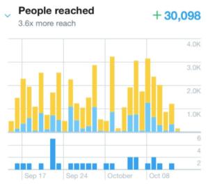 03- puoi raggiungere fino a 30.000 persone
