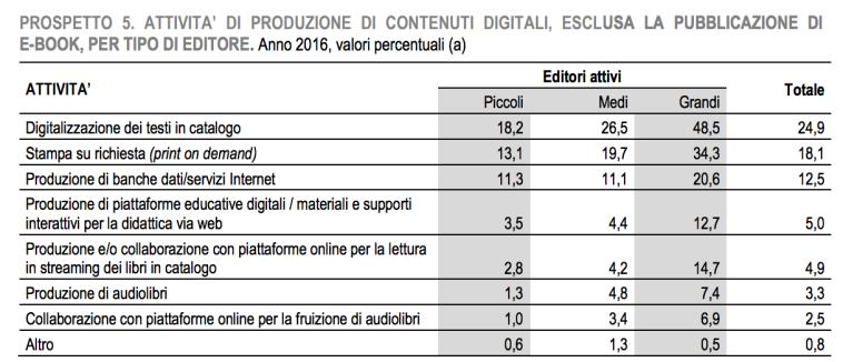 05 - digitalizzazione