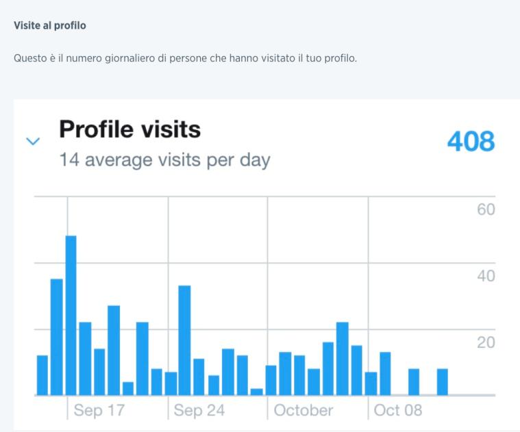 06 - aumentare il numero di visite al profilo