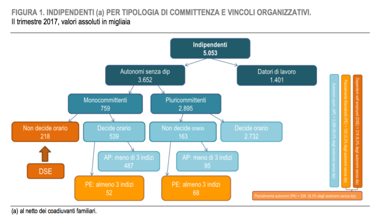 04 - albero geneologico condizioni per essere definiti autonomi