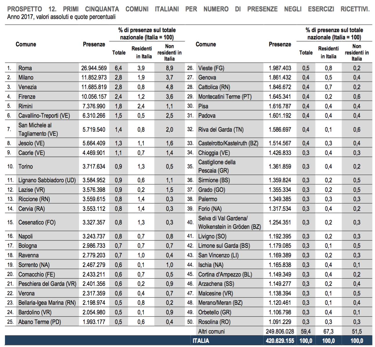 08 - Le città con il maggior numero di presenze.png