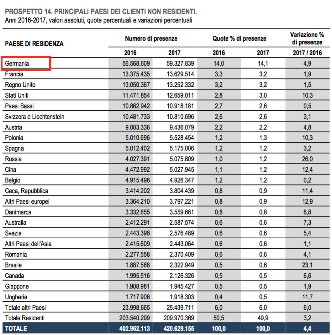 09 - classifica dei turisti stranieri per paese.png