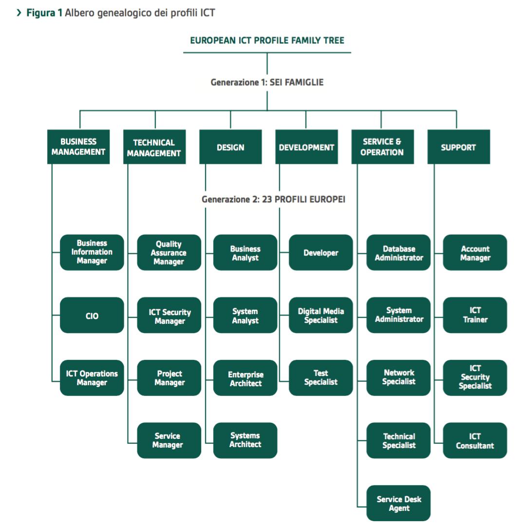 02 albero delle professioni Ict.png