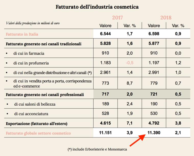03 - fatturato industria cosmetica.png